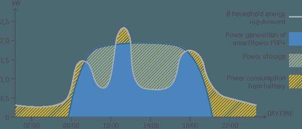 popplus-graph.en